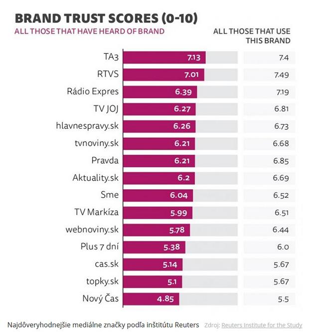 Reuters zverejnil rebríček najdôveryhodnejších médií