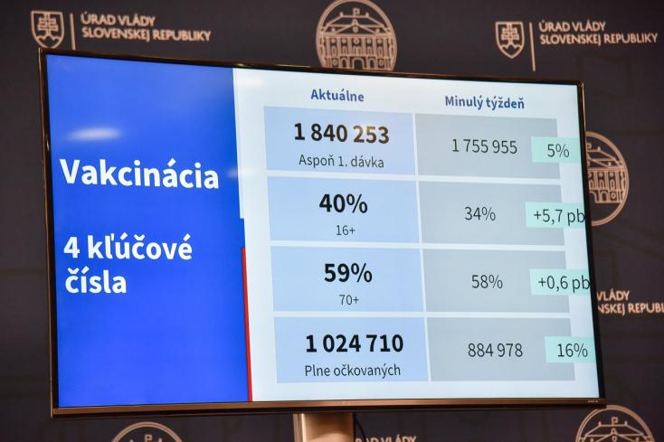 Epidemiologická situácia na Slovensku sa opäť zlepšila