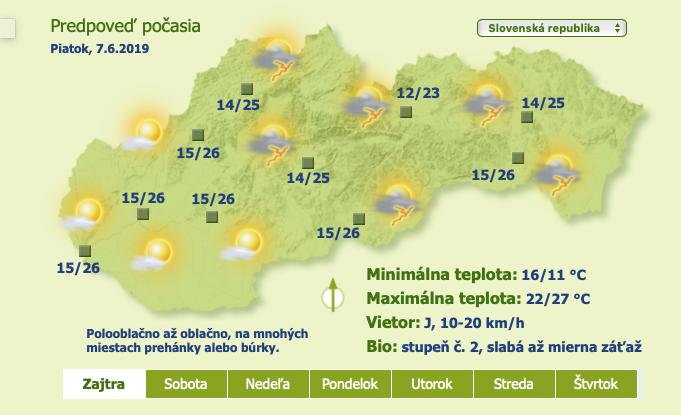 Predpoveď počasia pre Slovensko na piatok, sobotu a nedeľu